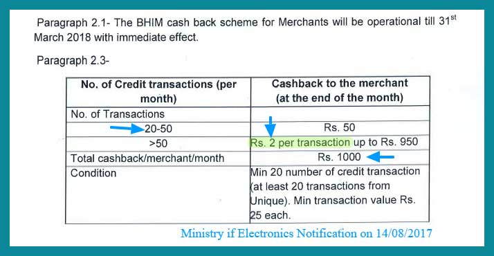 BHIM Merchant Cashback New Rules