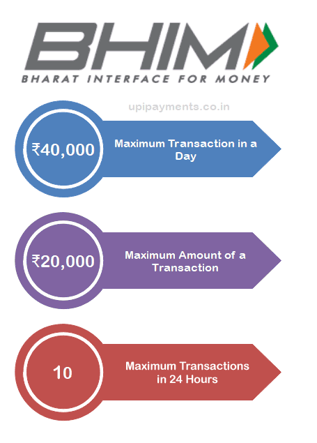 BHIM Transaction Limit