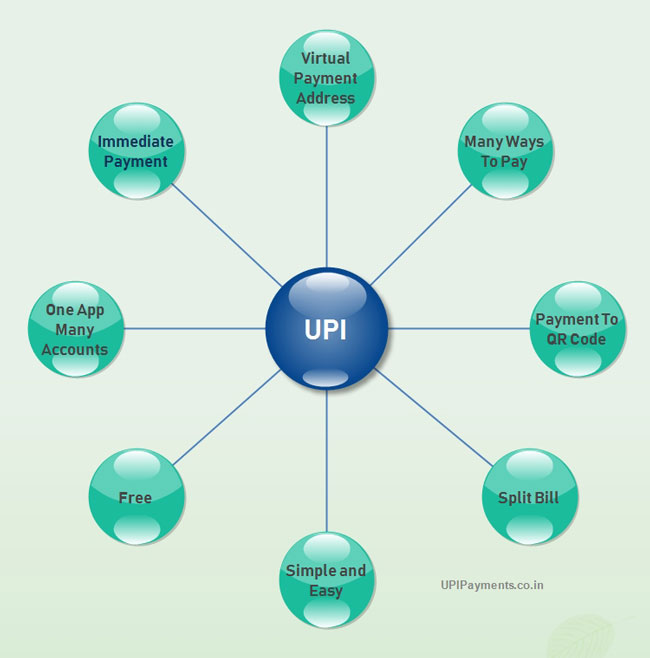 UPI Features