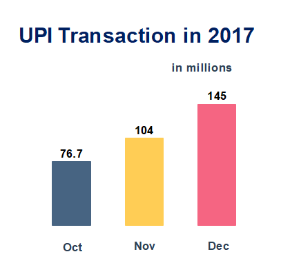 UPI Transactions in 2017