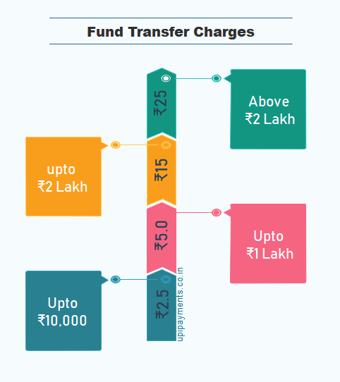 What is NEFT Fund Transfer? NEFT Full Form And Meaning - Payments of