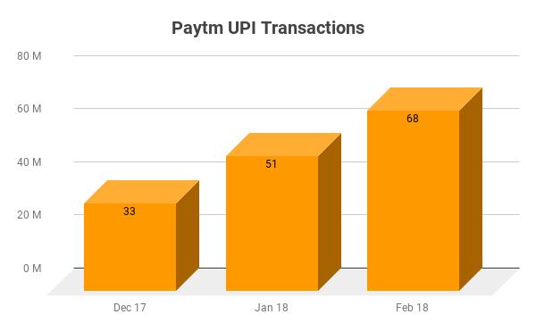 Paytm UPI Trend