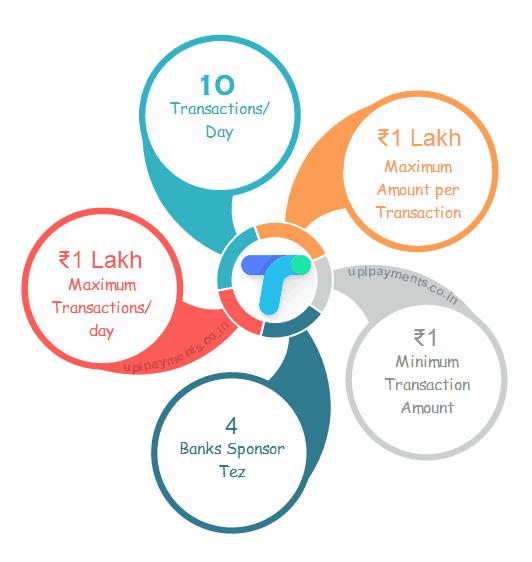 Google Pay (Tez) Fund Transfer Limit | Tej Transaction Limit