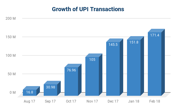 Paytm Clocks 68 Million Transactions in February 2018