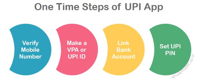 UPI steps
