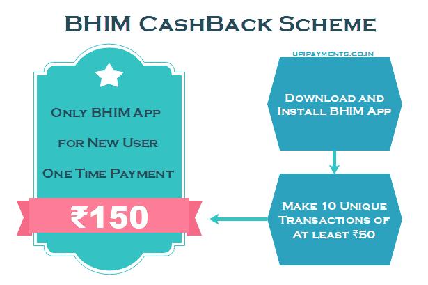 BHIM cashback scheme reward