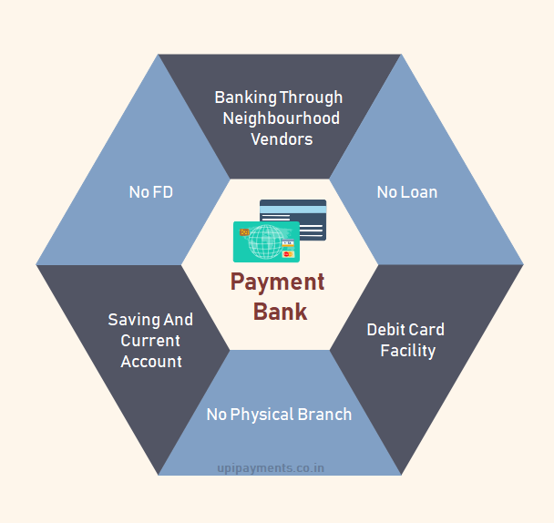 Payment Bank Features