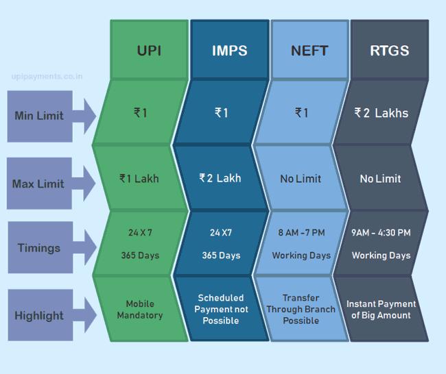 NEFT, RTGS, UPI, IMPS Fund Transfer Limit