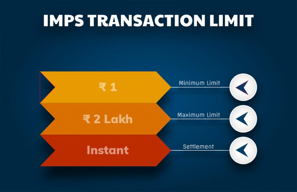 IMPS transaction limit