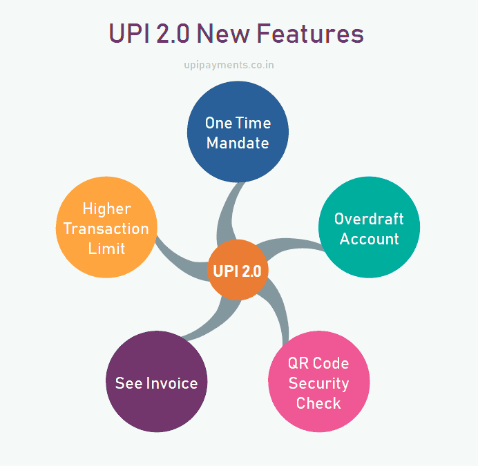one-time mandate upi 2.0