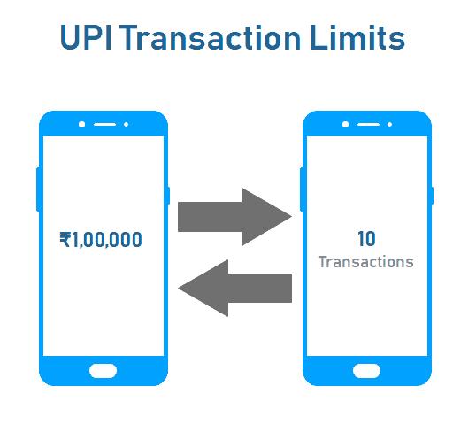 UPI Transactions Daily Limit