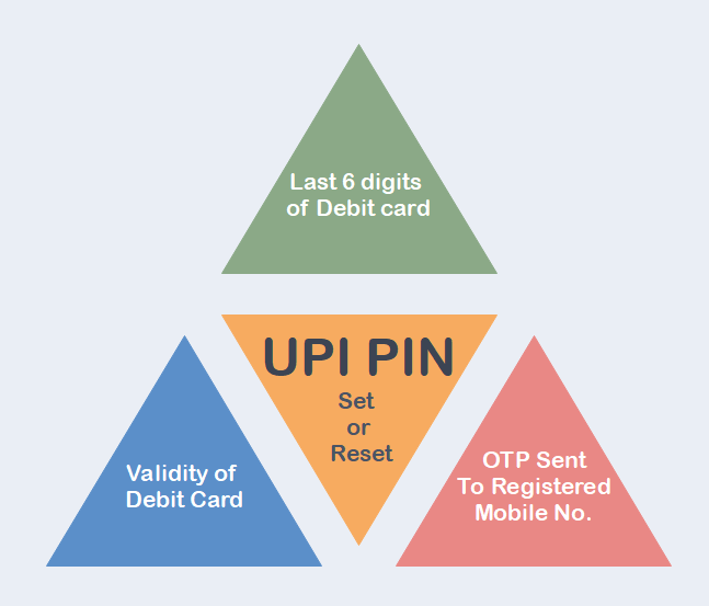 UPI PIN Hindi