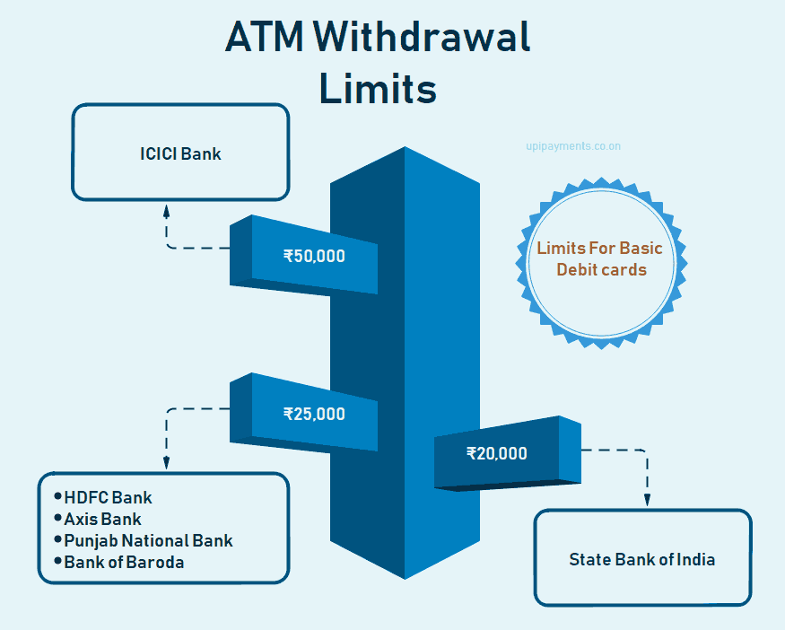 ATM Withdrawal limits sbi icici hdfc