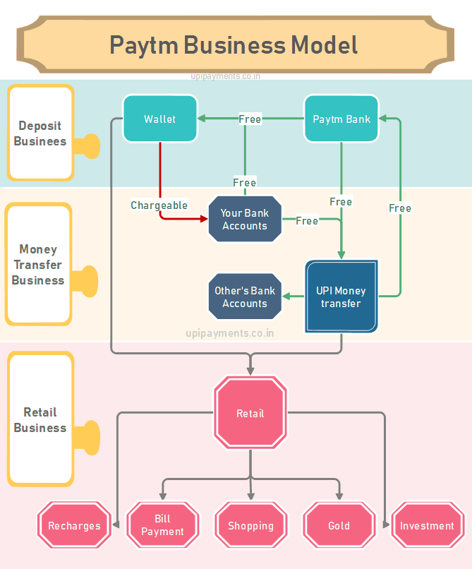 Paytm UPI money Transfer flowchart