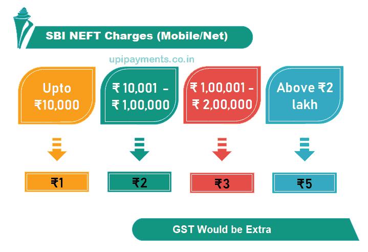 sbi NEFT Charges netbanking