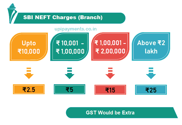 sbi neft charges branch