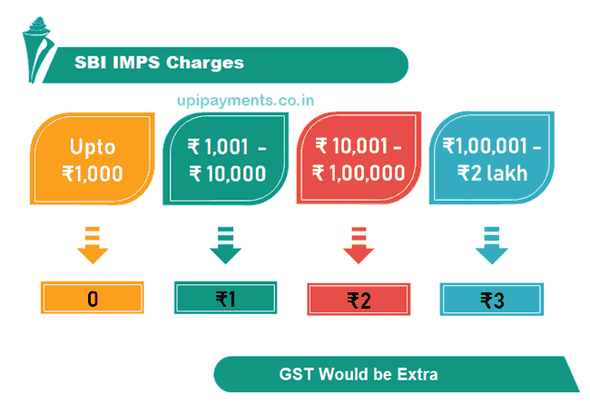SBI IMPS charges