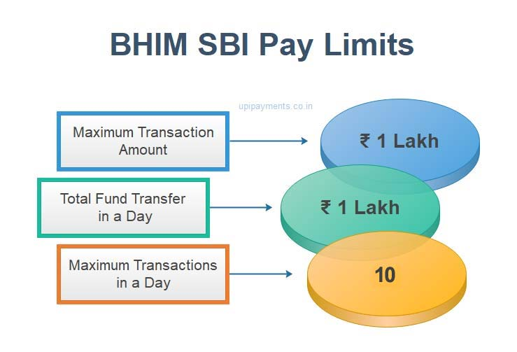 BHIM SBI Pay Limit