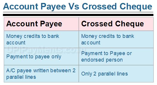 Account Payee Cheque Vs Crossed Cheque