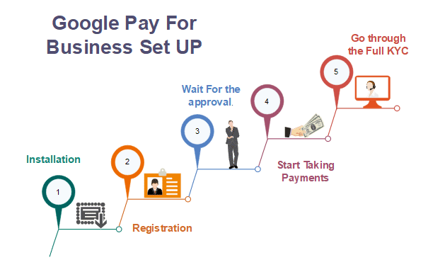 Google Pay for business set-up steps